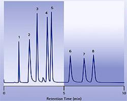 Разделение нуклеиновых кислот